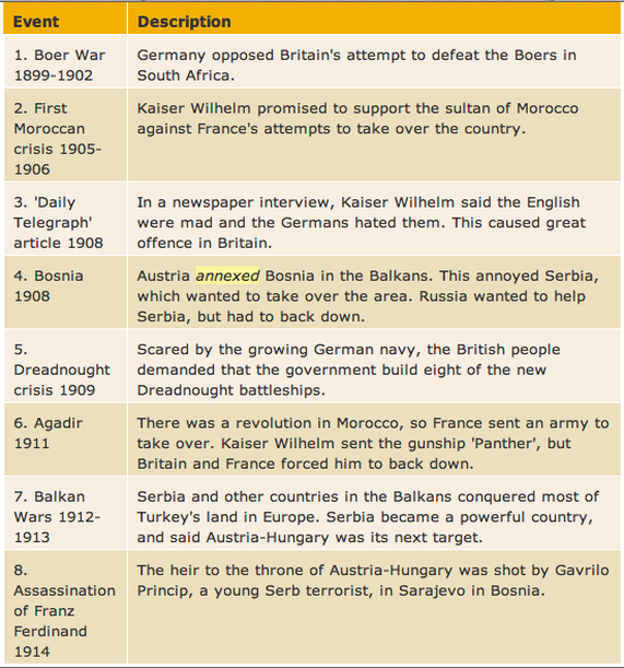 causes of ww1 essays