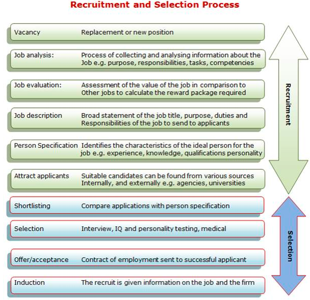 human resources planning recruitment and selection 2.1 Human resource planning